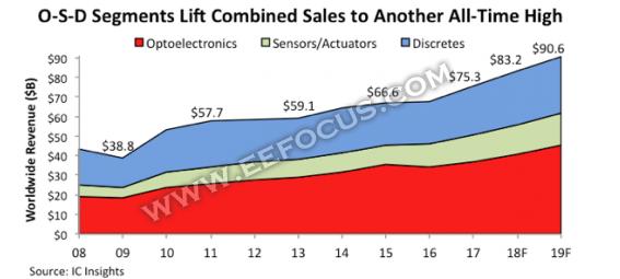 传感器器件OSD连续九年销售增长