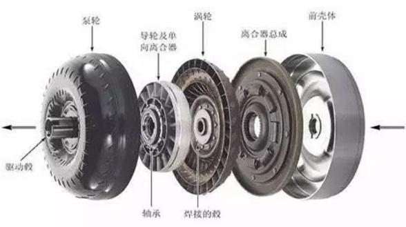 液力变矩器的组成、作用、价格、选配、常见故障