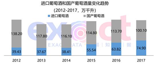 葡萄酒进口量下滑,《中国葡萄酒数据分析报告 》发布
