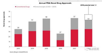 5款最具商业潜力新药已获FDA批准 :诺华、礼来、梯瓦上榜