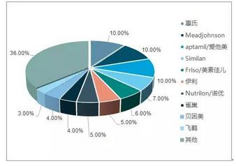 中国婴幼儿奶粉行业2018年发展现状