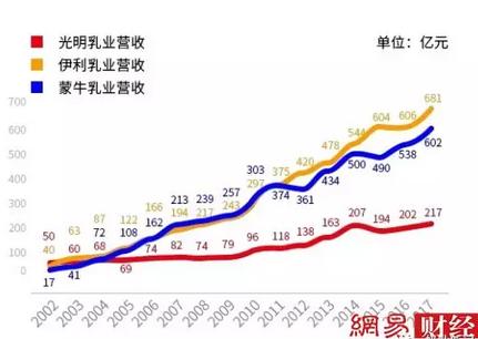 光明乳业溃败缩影:昔日乳业巨头阵地失守!!