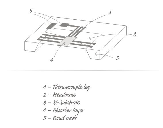 什么是热电堆信号?热电堆原理、测量、阵列、时间常数
