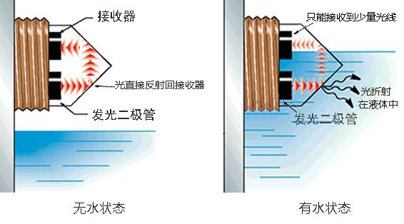 光电式液位传感器的分类特点介绍