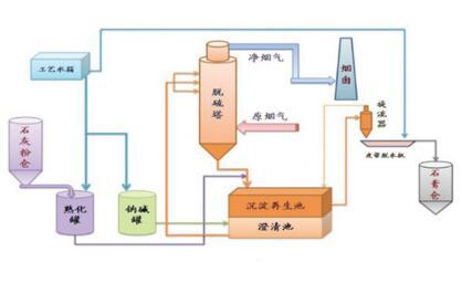 双碱法脱硫工艺的弊端(双碱法脱硫工艺流程图)