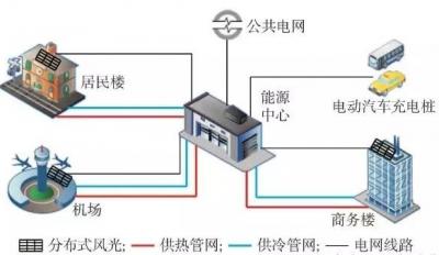 微能源网是什么?将如何构建智慧能源体系?