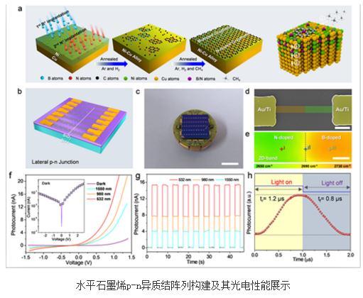 石墨烯p-n异质结阵列具有优异的光电探测性能