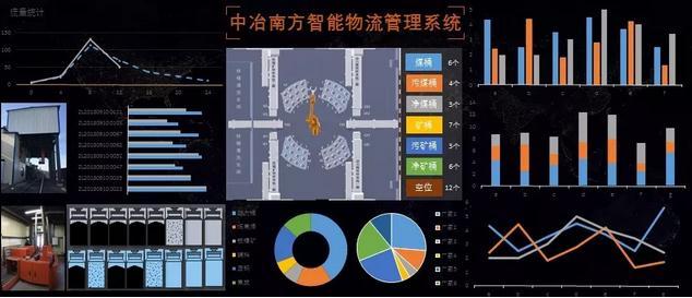 智能物流管理系统应用于钢铁企业(中冶南方)