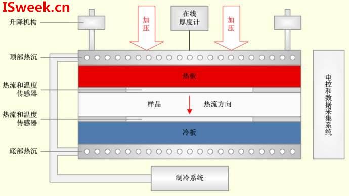 对热流传感器精度有影响的三大方面
