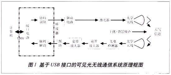 lifi技术原理、优缺点,可见光无线通信技术应用领域