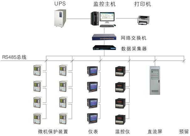 Acrel-5000能源管理系统在北京旋极大厦项目的应用