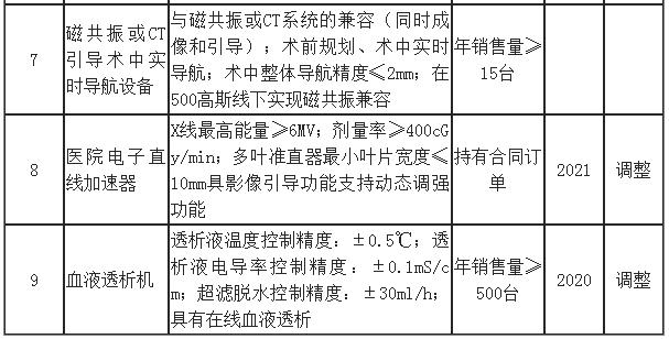 六部门联合发布VOC、PM2.5在线源解析MS和IC等18种仪器及部件将免进口关税