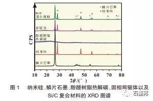 商业化纳米硅:二次包覆前后Si/C复合材料的物相结构和电化学性能研究