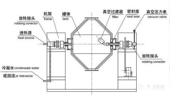 双锥回转真空干燥机结构组成、工作原理、使用操作规程、常见故障与解决方法
