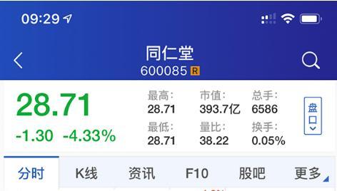 同仁堂股价大跌,子公司监管不力导致股价大跌