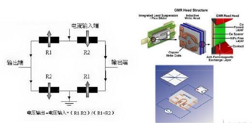 基于Heusler的CPP-GMR用于高灵敏度磁场传感器应用潜力