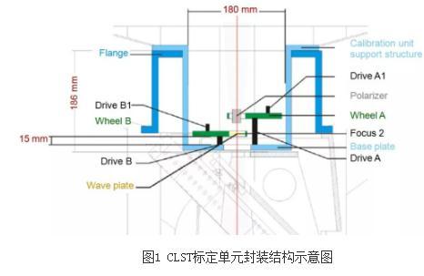 如何解决望远镜仪器偏振测量和标定不同步