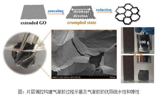 基于纳米片层基础结构石墨烯气凝胶性能优化进展