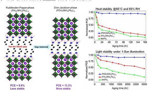 一种Dion-Jacobson(DJ)型二维层状钙钛矿材料