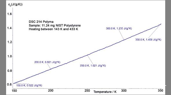 精准比热:利用DSC 214 Polyma准确测量比热