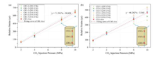 CO2注入压力诱导下的应力场变化机理以及运移前缘规律