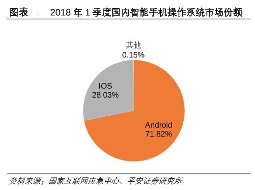 智能手机操作系统市场份额与格局