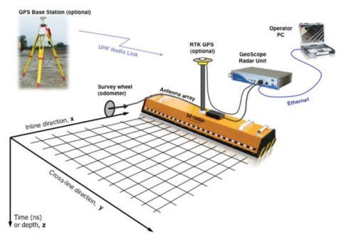 探地雷达技术目前存在的问题及未来展望