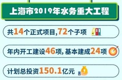 上海市2019年水务重大工程项目清单出炉 总投资150.1亿!