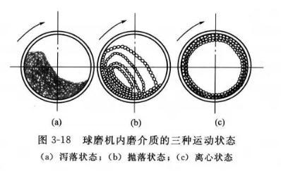 球磨机工作原理与影响因素,药物用球磨机与普通球磨机的区别
