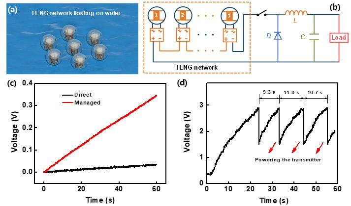 海洋能摩擦纳米发电机(TENG)网络能量管理获新进展