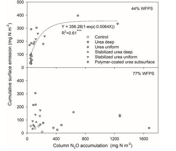 不同水分和氮肥对土壤剖面N2O累积和地表排放关系的影响