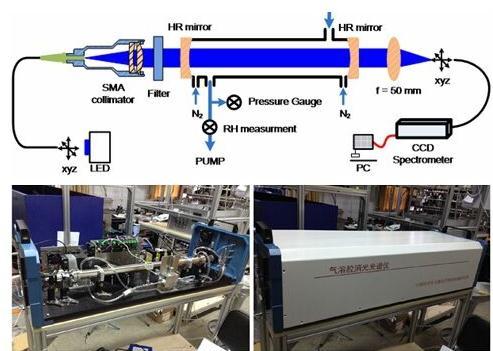 气溶胶消光光谱仪在外场观测及行业应用