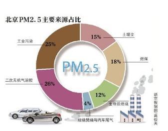 PM2.5浓度每增10微克/立方米,预期寿命减0.98年