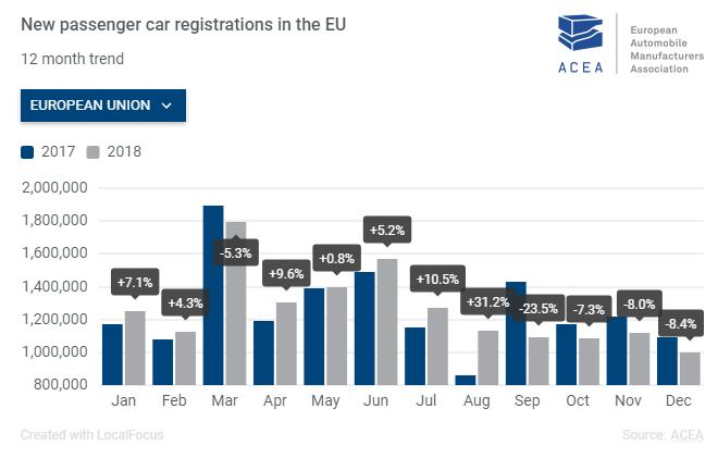 2018年欧洲新车销量:大众售373万辆居榜首