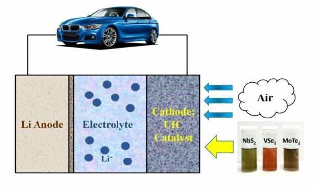 Amin Salehi-Khojin团队合成二维材料,使锂空气电池储能性提升10倍