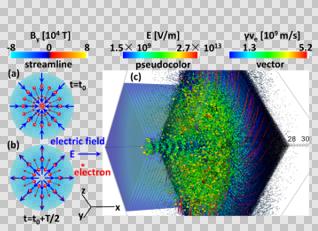 上海光机所超强超短激光驱动新型光镊(相对论涡旋刀)研究取得进展