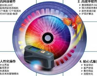 巴斯夫推出全新RATIO Scan12/6 测色仪 提供最可靠数字颜色解决方案