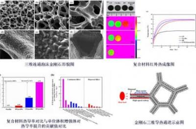中南大学薄膜材料与表面技术研究团队金刚石涂层研究获突破性进展