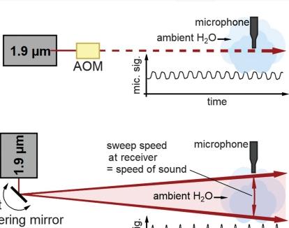 MIT林肯实验室光声效应新进展:利用激光可将有声信息传递给特定的人