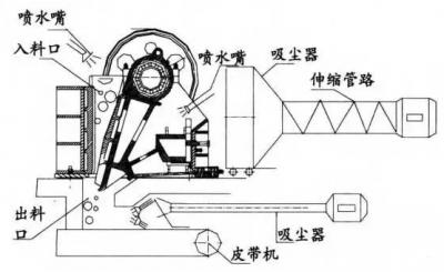 如何有效降低颚式破碎机粉尘产生?