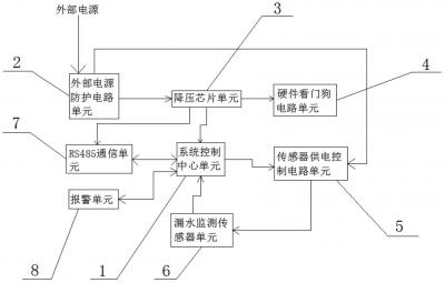 天津仪控一种实时监测柱塞泵盘根泄漏的检测仪