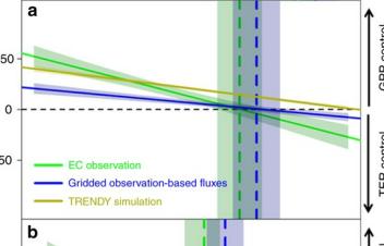 沈阳生态所陆地生态系统碳循环与气候关系研究取得新进展