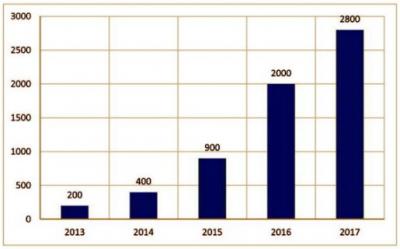 土壤修复行业加速扩张 新型盈利模式即将开启