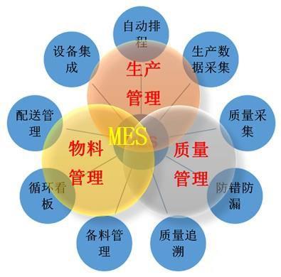 MES系统软件招标的误区及建议
