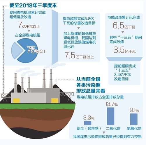我国建成全球最大的清洁煤电供应体系