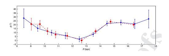 首次展示出银河系恒星外盘惊人的翘曲结构