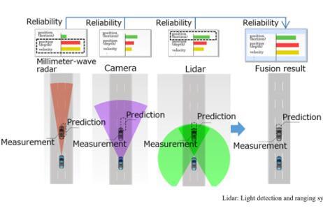 三菱电机研发新感知技术 可提高恶劣天气中汽车传感器的探测精度