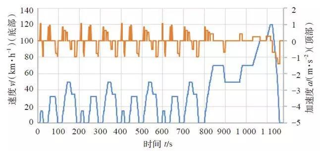 WLTP工况切换形势及对油耗的影响评估