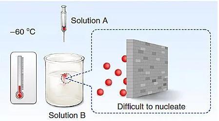 《零下六十摄氏度液相合成高性能原子级分散金属钴催化剂》