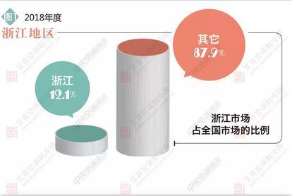 2018浙江中央空调市场分析: 国产、日系各领风骚